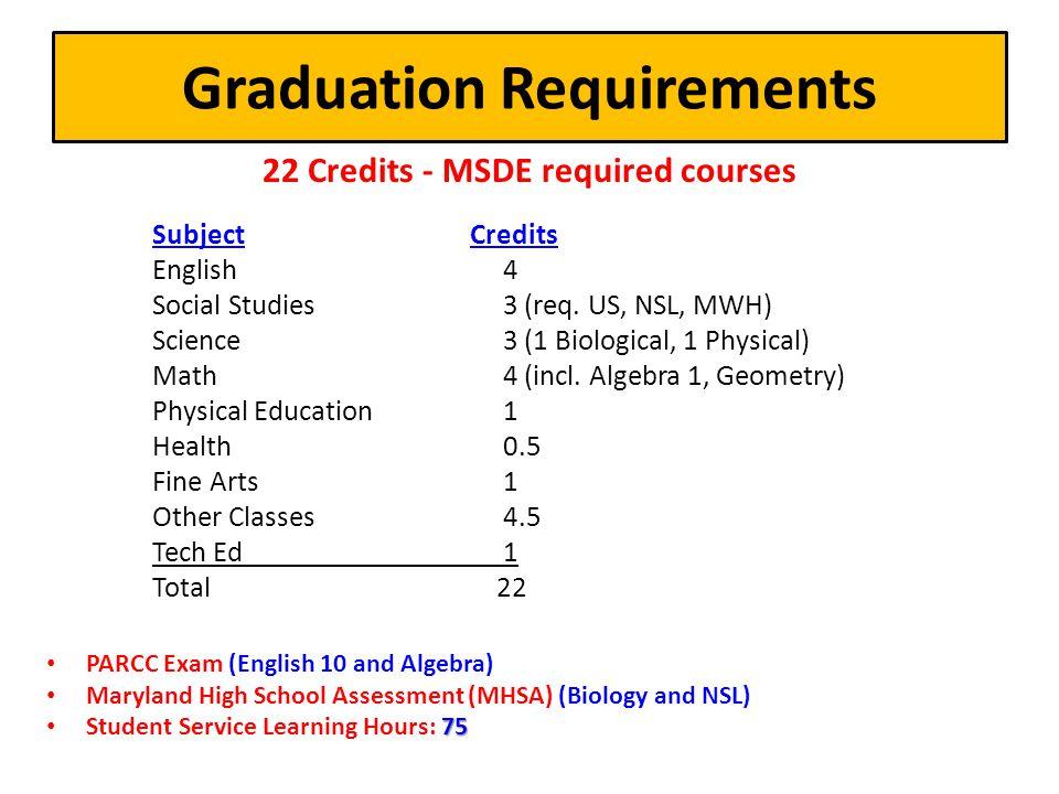 RMHS Course Codes