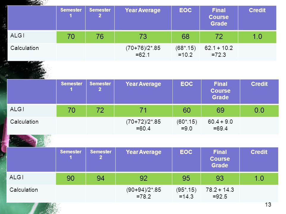 Semester 1 Semester 2 Year AverageEOCFinal Course Grade Credit ALG I 70767368721.0 Calculation(70+76)/2*.85 =62.1 (68*.15) =10.2 62.1 + 10.2 =72.3 Semester 1 Semester 2 Year AverageEOCFinal Course Grade Credit ALG I 70727160690.0 Calculation(70+72)/2*.85 =60.4 (60*.15) =9.0 60.4 + 9.0 =69.4 Semester 1 Semester 2 Year AverageEOCFinal Course Grade Credit ALG I 90949295931.0 Calculation(90+94)/2*.85 =78.2 (95*.15) =14.3 78.2 + 14.3 =92.5 13
