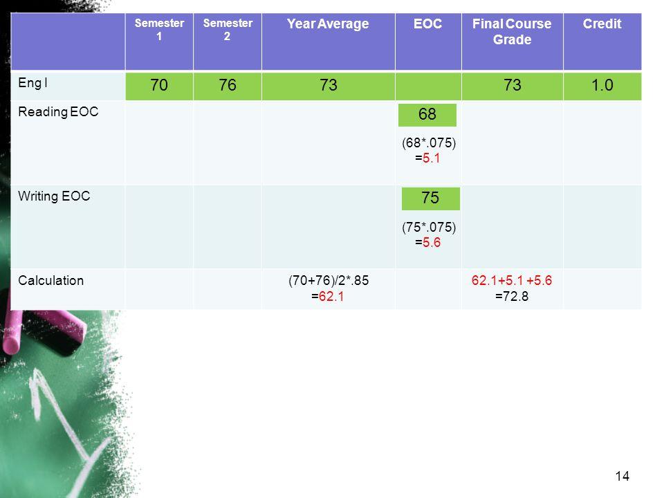 Semester 1 Semester 2 Year AverageEOCFinal Course Grade Credit Eng I 707673 1.0 Reading EOC (68*.075) =5.1 Writing EOC (75*.075) =5.6 Calculation(70+76)/2*.85 =62.1 62.1+5.1 +5.6 =72.8 68 75 14