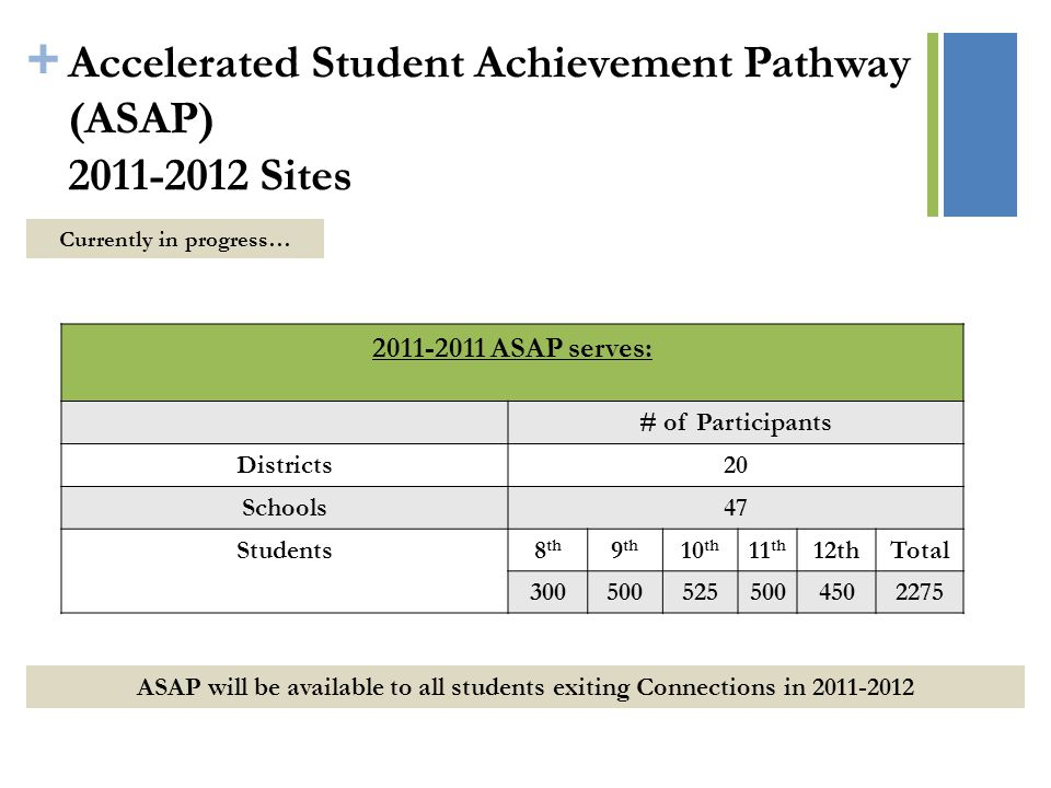 + Accelerated Student Achievement Pathway (ASAP) 2011-2012 Sites Currently in progress… ASAP will be available to all students exiting Connections in 2011-2012 2011-2011 ASAP serves: # of Participants Districts20 Schools47 Students8 th 9 th 10 th 11 th 12thTotal 3005005255004502275