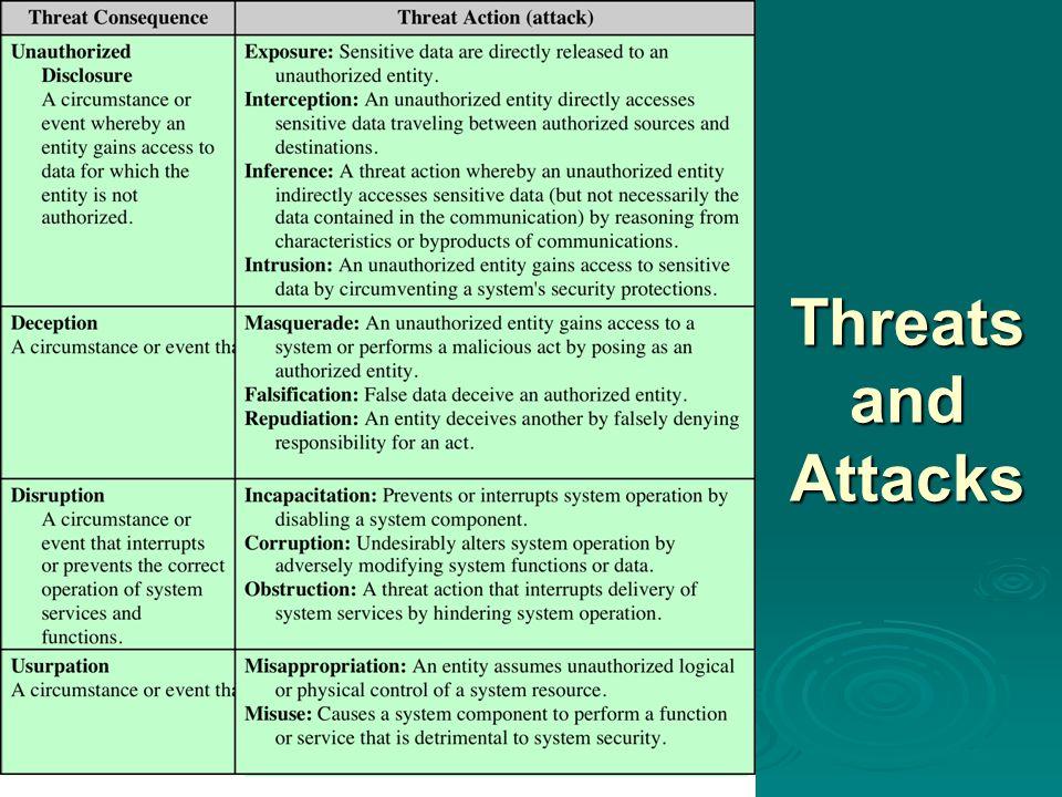 Threats and Attacks