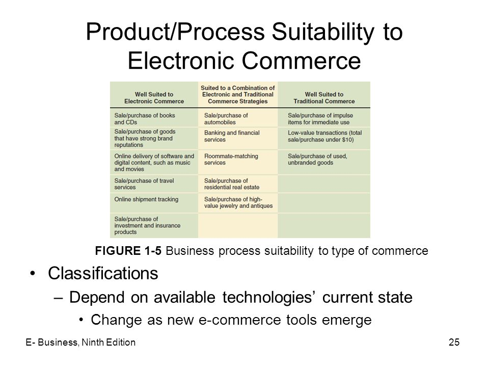 E- Business, Ninth Edition25 Classifications –Depend on available technologies' current state Change as new e-commerce tools emerge Product/Process Su