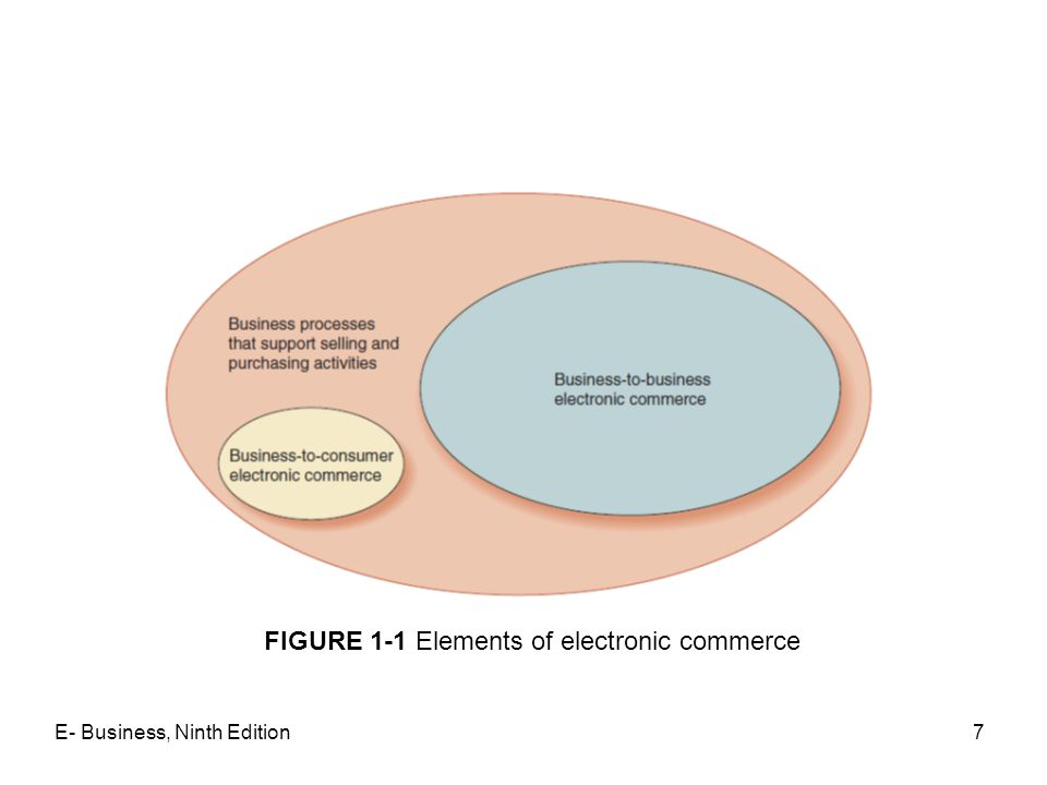 E- Business, Ninth Edition7 FIGURE 1-1 Elements of electronic commerce