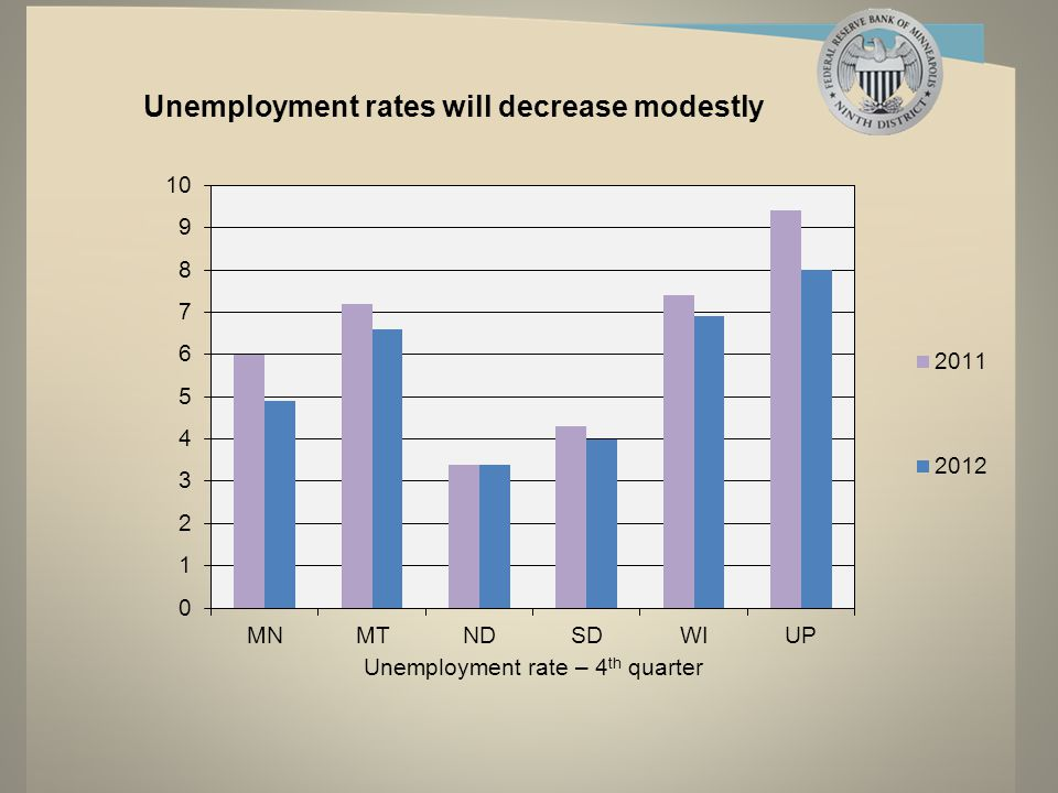 Unemployment rates will decrease modestly