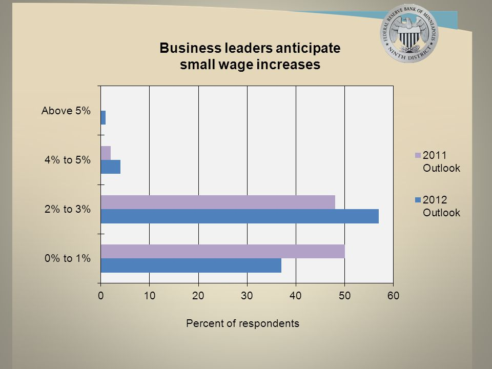 Business leaders anticipate small wage increases