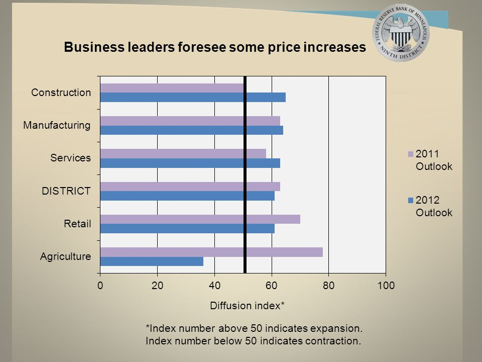 Business leaders foresee some price increases *Index number above 50 indicates expansion.