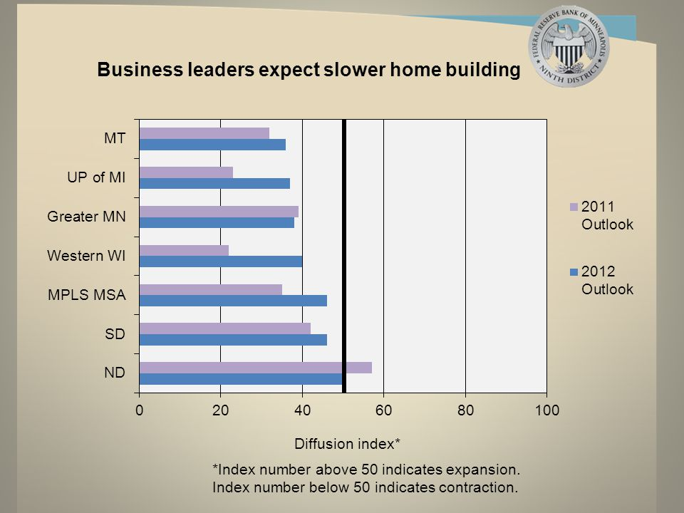 Business leaders expect slower home building *Index number above 50 indicates expansion.