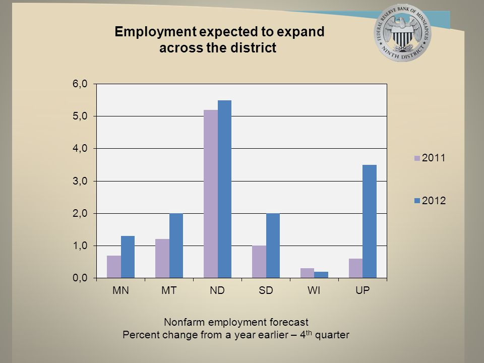 Business leaders expect increased employment at their companies *Index number above 50 indicates expansion.