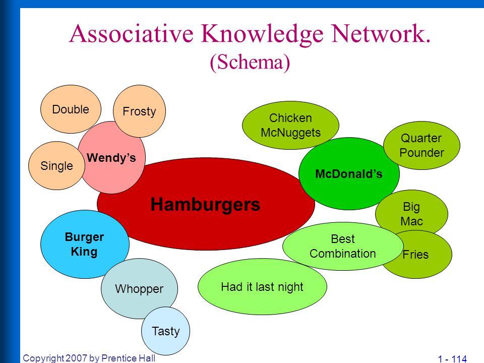 1 - 114 Copyright 2007 by Prentice Hall Associative Knowledge Network. (Schema) Hamburgers McDonald's Burger King Big Mac Wendy's Double Quarter Pound