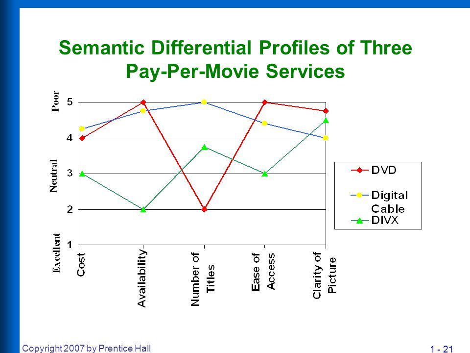 1 - 21 Copyright 2007 by Prentice Hall Semantic Differential Profiles of Three Pay-Per-Movie Services Excellent Neutral Poor
