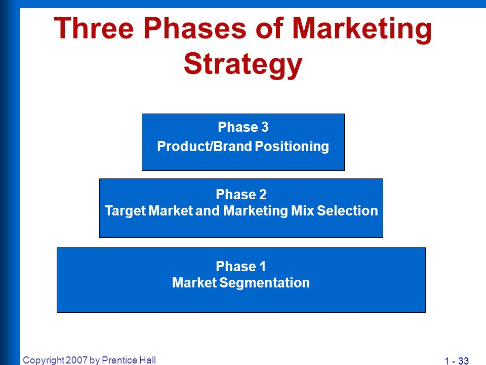 1 - 33 Copyright 2007 by Prentice Hall Three Phases of Marketing Strategy Phase 2 Target Market and Marketing Mix Selection Phase 3 Product/Brand Posi