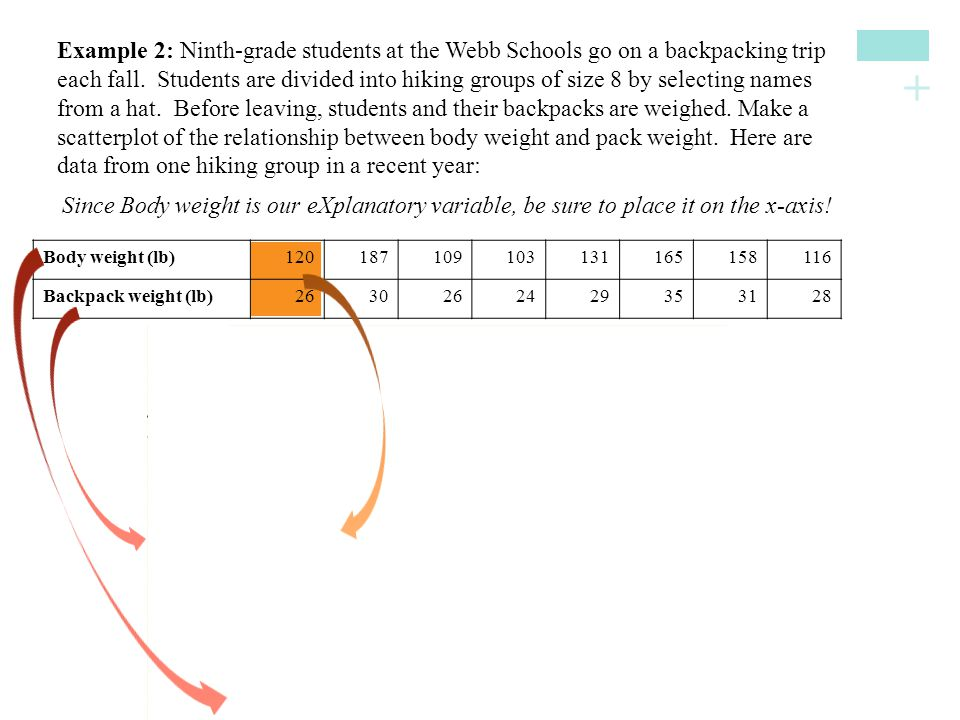 + Since Body weight is our eXplanatory variable, be sure to place it on the x-axis! Body weight (lb)120187109103131165158116 Backpack weight (lb)26302