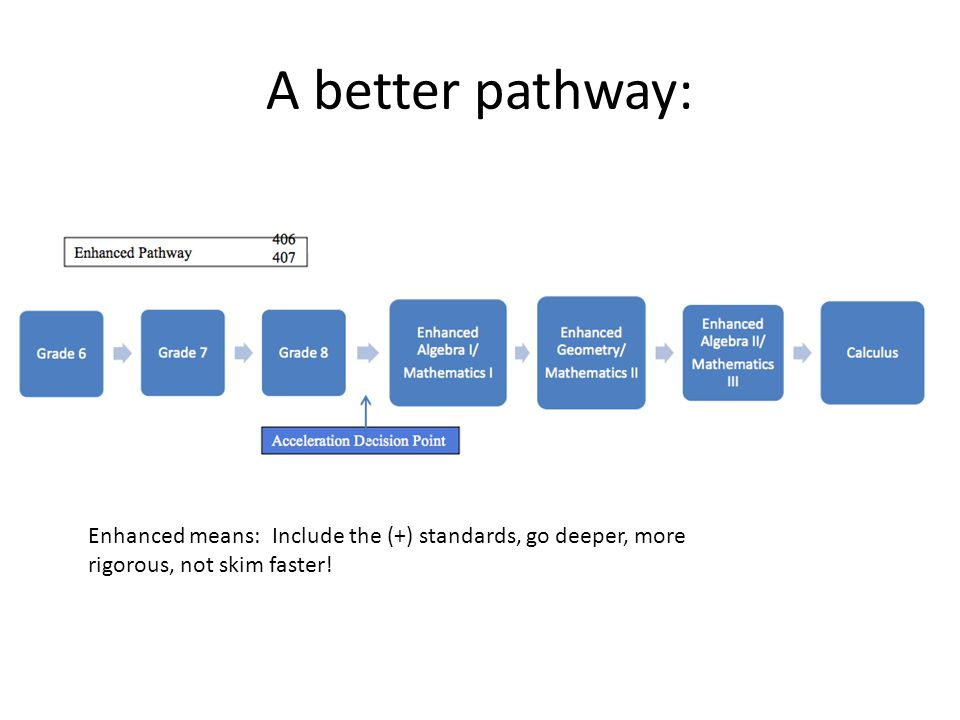 A better pathway: Enhanced means: Include the (+) standards, go deeper, more rigorous, not skim faster!