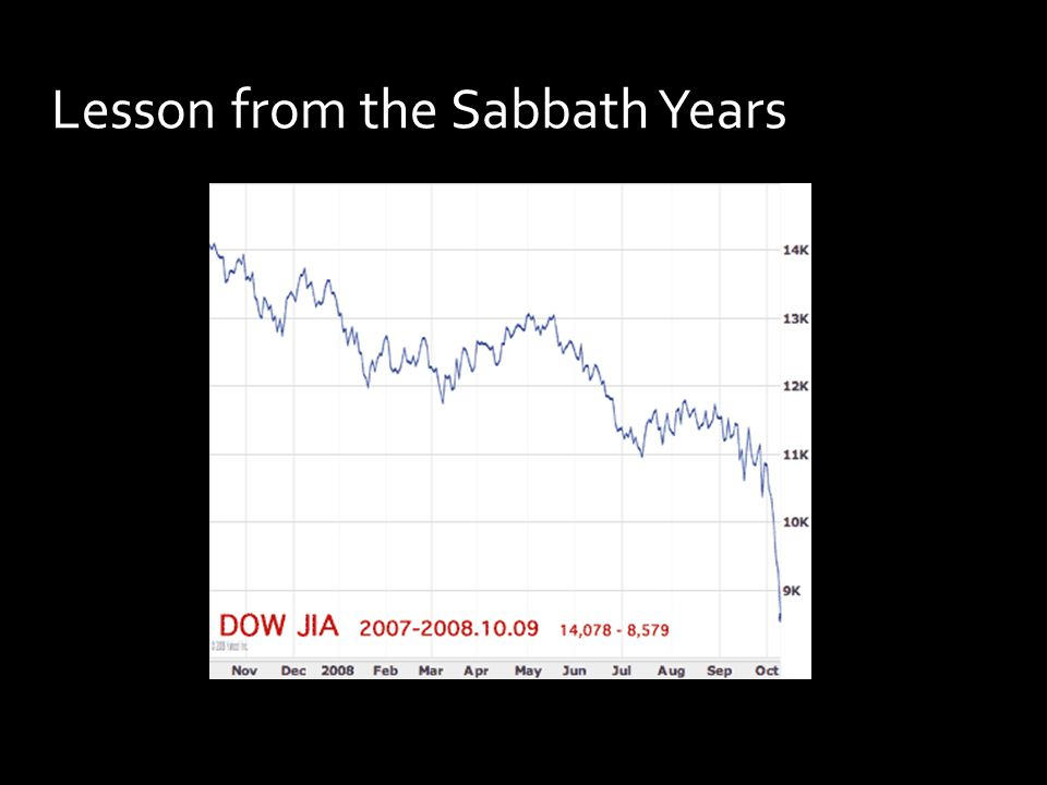 Lesson from the Sabbath Years