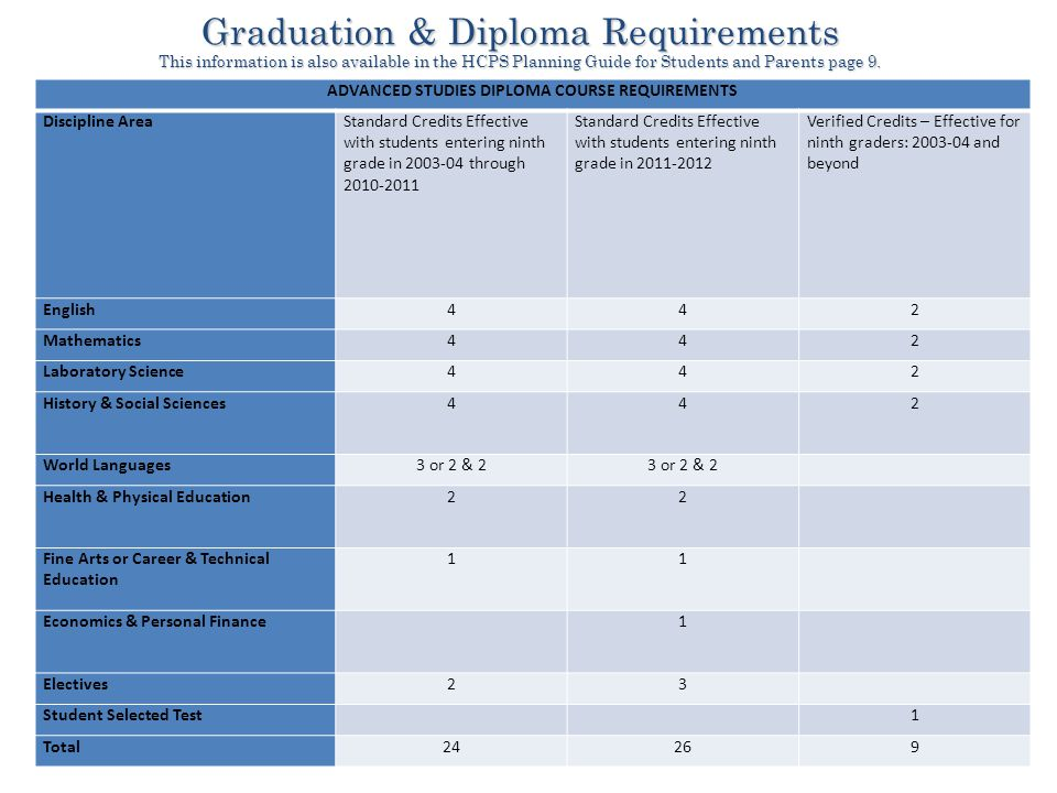 Graduation & Diploma Requirements This information is also available in the HCPS Planning Guide for Students and Parents page 9.