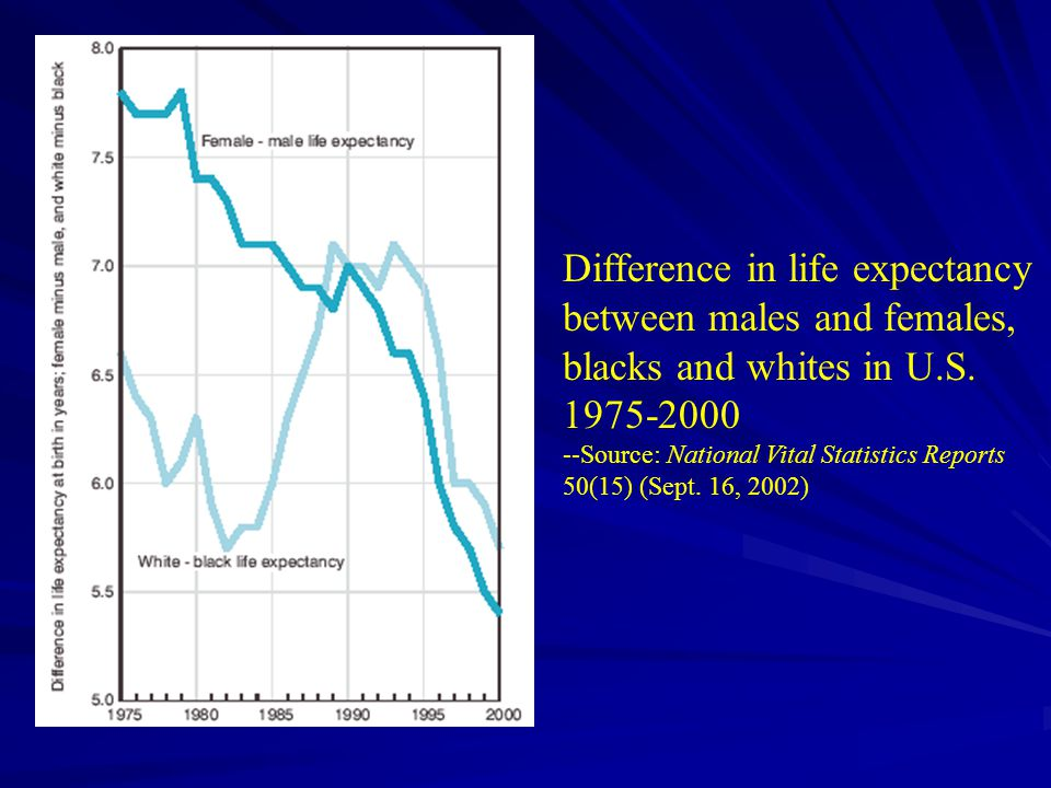 Difference in life expectancy between males and females, blacks and whites in U.S.