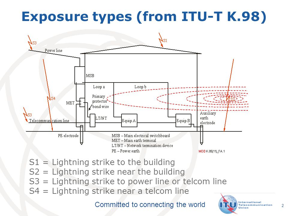 Committed to connecting the world Exposure types (from ITU-T K.98) 2 S1 = Lightning strike to the building S2 = Lightning strike near the building S3 = Lightning strike to power line or telcom line S4 = Lightning strike near a telcom line