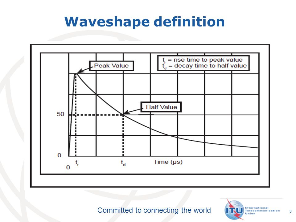 Committed to connecting the world Waveshape definition 8