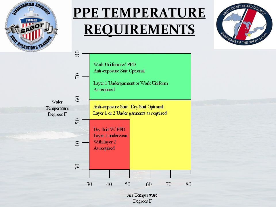 PPE TEMPERATURE REQUIREMENTS