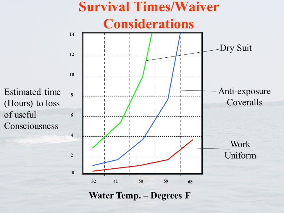 Survival Times/Waiver Considerations 32415059 68 0 Water Temp. – Degrees F 2 4 6 8 10 12 14 Dry Suit Anti-exposure Coveralls Work Uniform Estimated ti