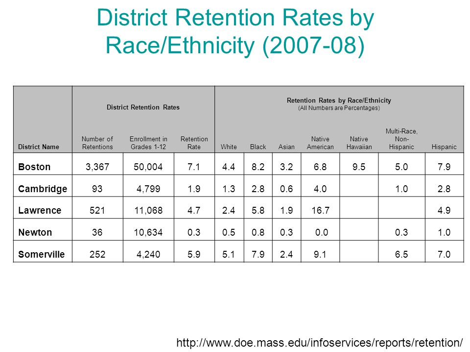 District Retention Rates Retention Rates by Race/Ethnicity (All Numbers are Percentages) District Name Number of Retentions Enrollment in Grades 1-12 Retention RateWhiteBlackAsian Native American Native Hawaiian Multi-Race, Non- HispanicHispanic Boston3,36750,0047.14.48.23.26.89.55.07.9 Cambridge934,7991.91.32.80.64.0 1.02.8 Lawrence52111,0684.72.45.81.916.7 4.9 Newton3610,6340.30.50.80.3 0.0 0.31.0 Somerville2524,2405.95.17.92.49.1 6.57.0 District Retention Rates by Race/Ethnicity (2007-08) http://www.doe.mass.edu/infoservices/reports/retention/