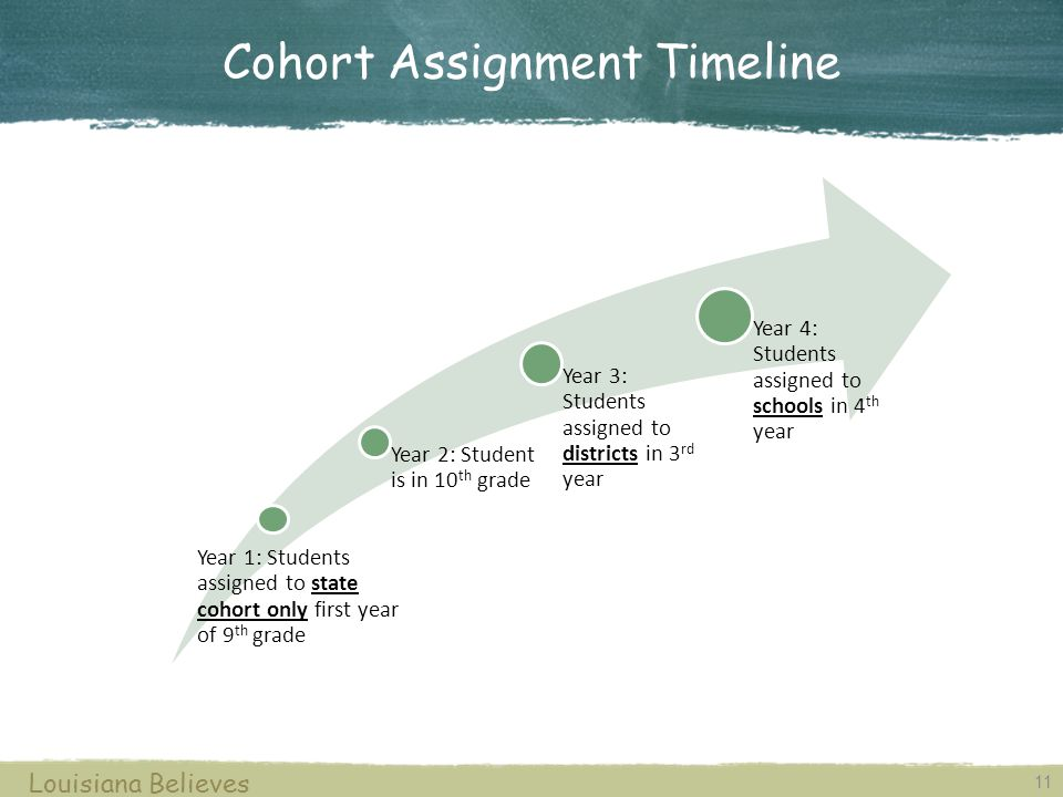 11 Louisiana Believes Cohort Assignment Timeline Year 1: Students assigned to state cohort only first year of 9 th grade Year 2: Student is in 10 th grade Year 3: Students assigned to districts in 3 rd year Year 4: Students assigned to schools in 4 th year