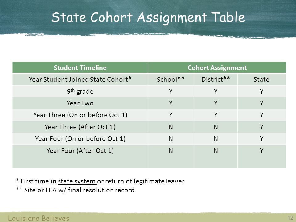 12 Louisiana Believes State Cohort Assignment Table Student TimelineCohort Assignment Year Student Joined State Cohort*School**District**State 9 th gradeYYY Year TwoYYY Year Three (On or before Oct 1)YYY Year Three (After Oct 1)NNY Year Four (On or before Oct 1)NNY Year Four (After Oct 1)NNY * First time in state system or return of legitimate leaver ** Site or LEA w/ final resolution record