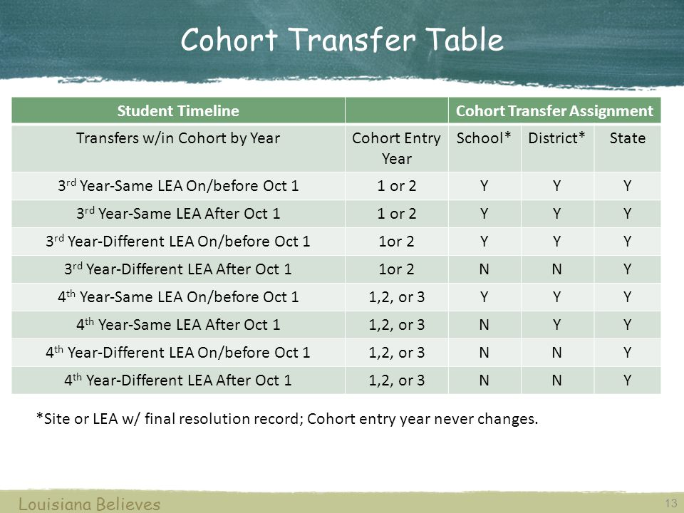 13 Louisiana Believes Cohort Transfer Table *Site or LEA w/ final resolution record; Cohort entry year never changes. Student TimelineCohort Transfer