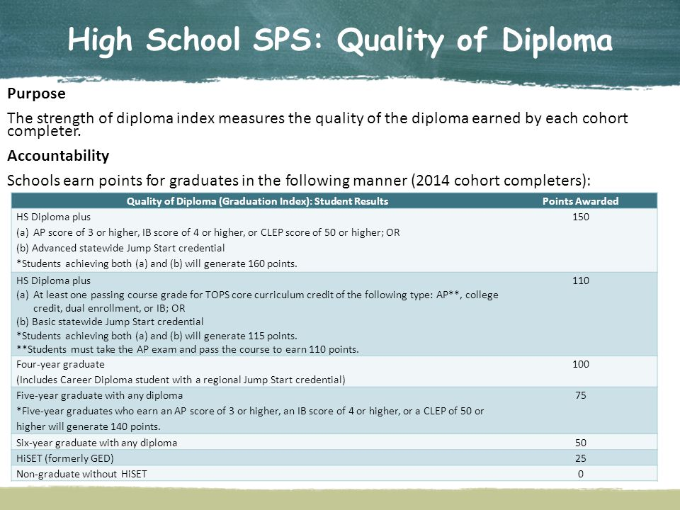 High School SPS: Quality of Diploma Purpose The strength of diploma index measures the quality of the diploma earned by each cohort completer.