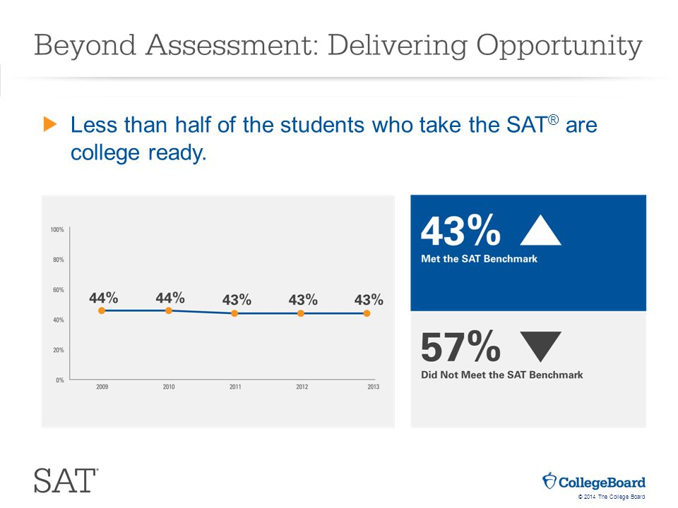 © 2014 The College Board Less than half of the students who take the SAT ® are college ready.