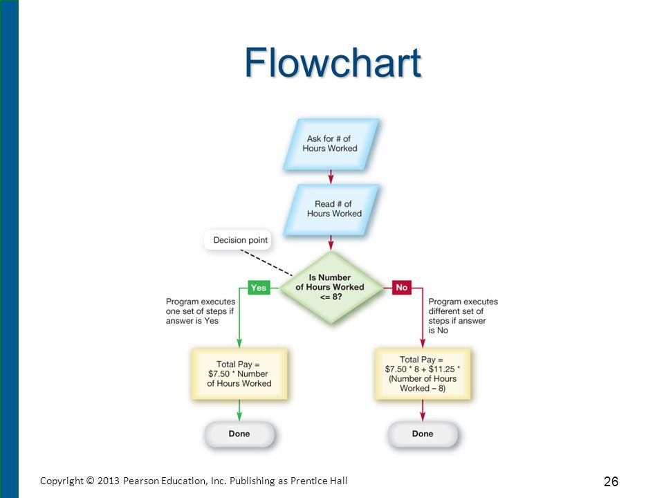 Flowchart 26 Copyright © 2013 Pearson Education, Inc. Publishing as Prentice Hall