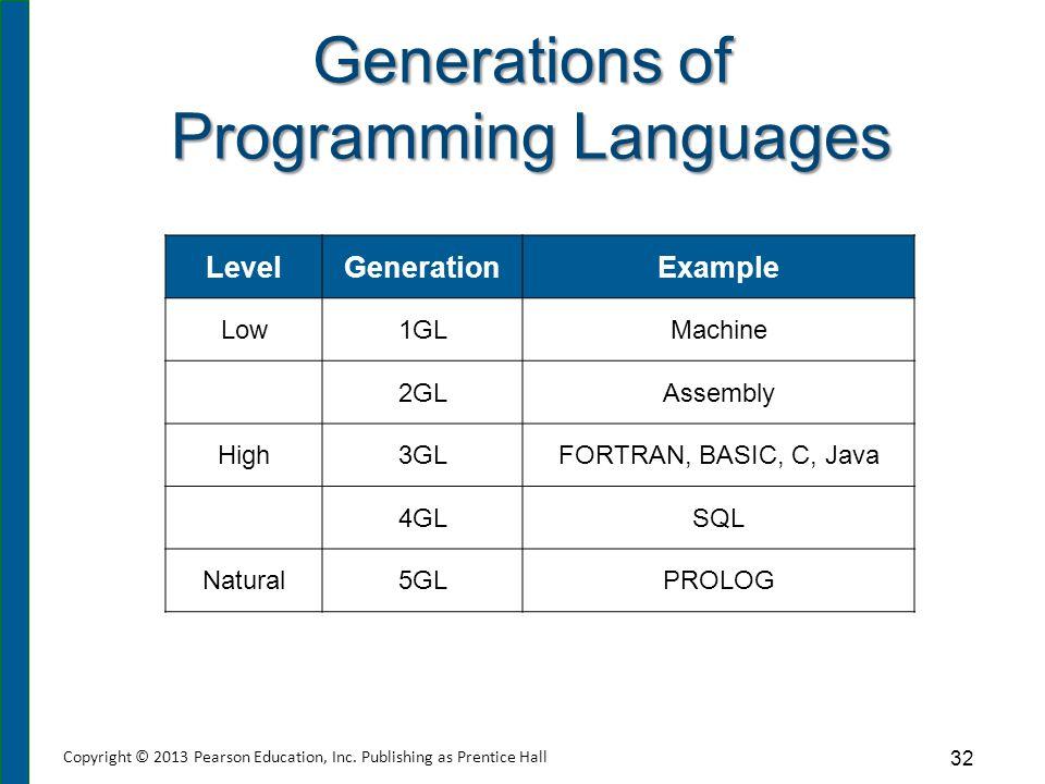 Generations of Programming Languages LevelGenerationExample Low1GLMachine 2GLAssembly High3GLFORTRAN, BASIC, C, Java 4GLSQL Natural5GLPROLOG 32 Copyri