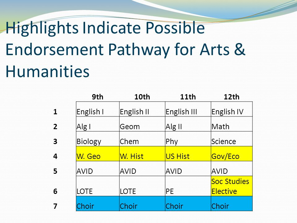 Highlights Indicate Possible Endorsement Pathway for Arts & Humanities 9th10th11th12th 1English IEnglish IIEnglish IIIEnglish IV 2Alg IGeomAlg IIMath 3BiologyChemPhyScience 4W.