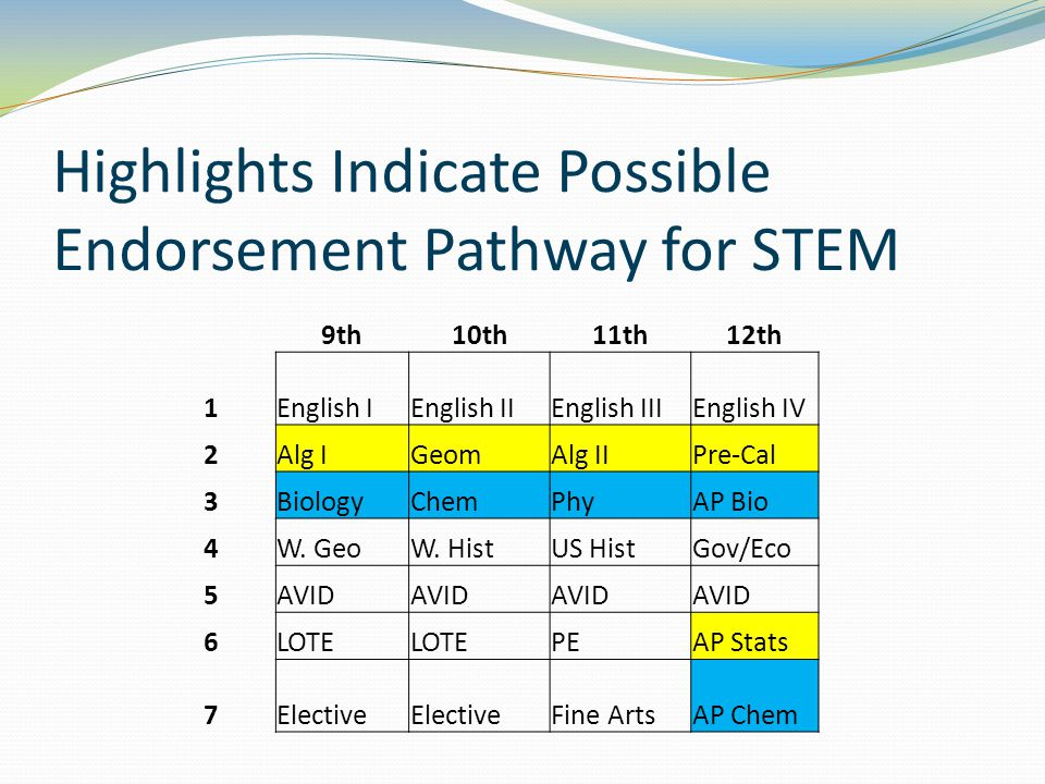 Highlights Indicate Possible Endorsement Pathway for STEM 9th10th11th12th 1English IEnglish IIEnglish IIIEnglish IV 2Alg IGeomAlg IIPre-Cal 3BiologyChemPhyAP Bio 4W.