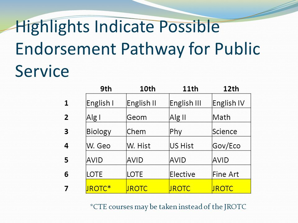 Highlights Indicate Possible Endorsement Pathway for Public Service 9th10th11th12th 1English IEnglish IIEnglish IIIEnglish IV 2Alg IGeomAlg IIMath 3BiologyChemPhyScience 4W.