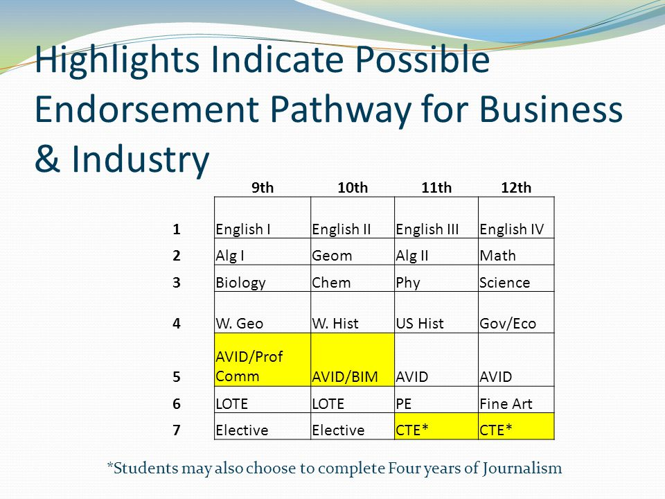 Highlights Indicate Possible Endorsement Pathway for Business & Industry 9th10th11th12th 1English IEnglish IIEnglish IIIEnglish IV 2Alg IGeomAlg IIMat