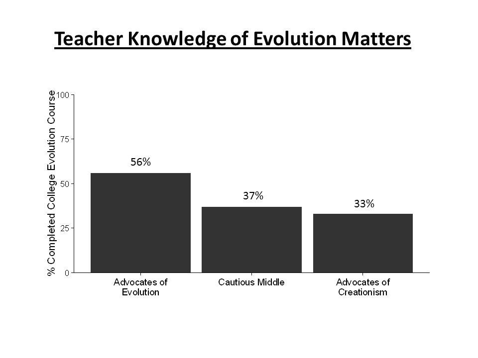 Teacher Knowledge of Evolution Matters 56% 37% 33%
