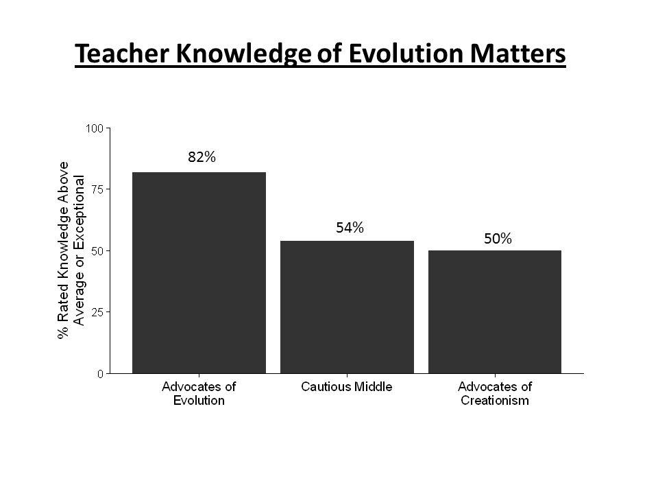Teacher Knowledge of Evolution Matters 82% 54% 50%