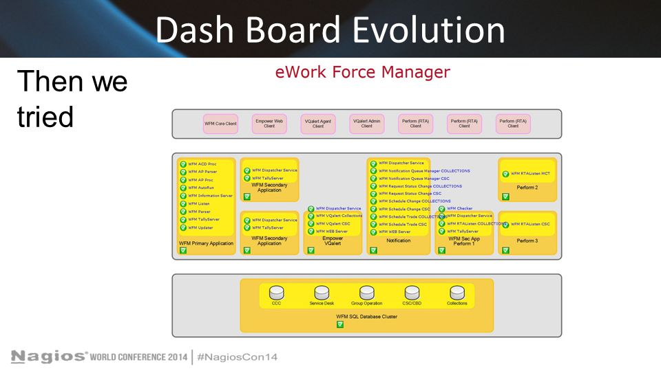 Dash Board Evolution Then we tried