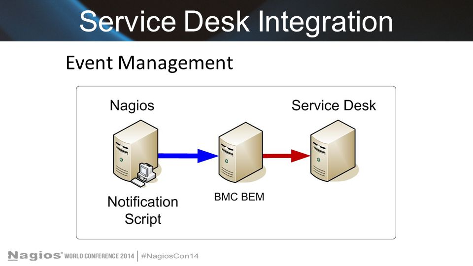 Service Desk Integration Event Management