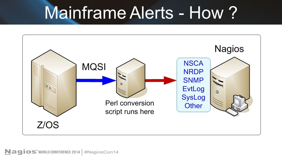 Mainframe Alerts - How