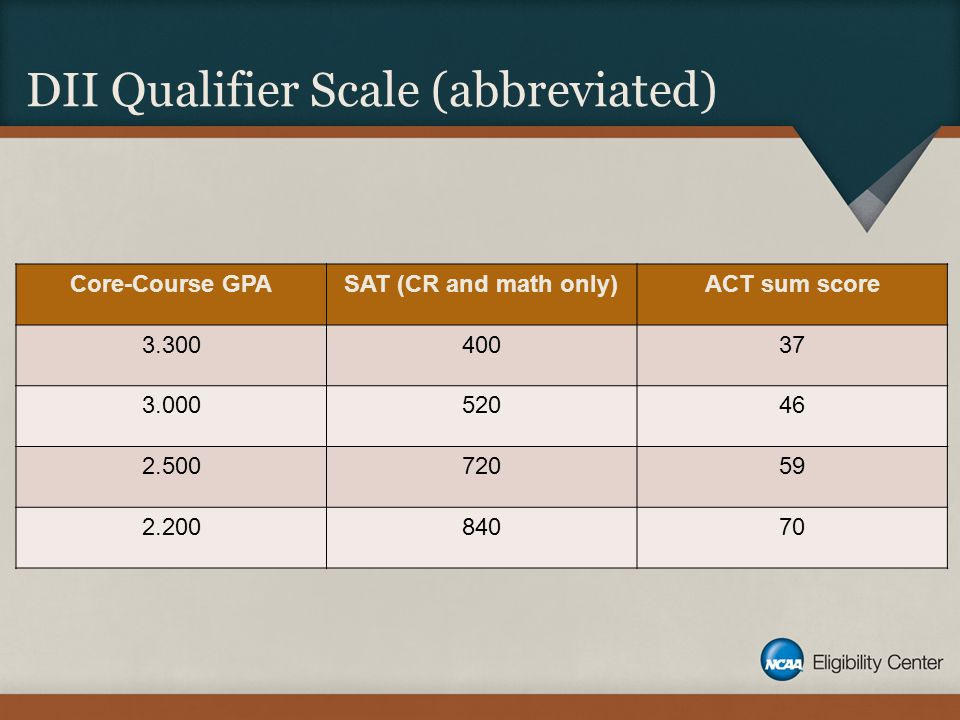 DII Qualifier Scale (abbreviated) Core-Course GPASAT (CR and math only)ACT sum score 3.30040037 3.00052046 2.50072059 2.20084070