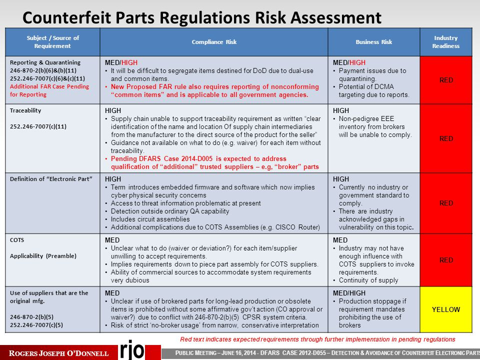 P UBLIC M EETING – J UNE 16, 2014 - DFARS CASE 2012-D055 – D ETECTION & A VOIDANCE OF C OUNTERFEIT E LECTRONIC P ARTS R OGERS J OSEPH O'D ONNELL Subject / Source of Requirement Compliance RiskBusiness Risk Industry Readiness Reporting & Quarantining 246-870-2(b)(6)&(b)(11) 252.246-7007(c)(6)&(c)(11) Additional FAR Case Pending for Reporting MED/HIGH It will be difficult to segregate items destined for DoD due to dual-use and common items.
