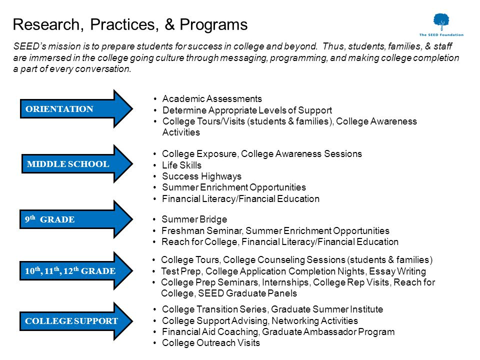 Research, Practices, & Programs SEED's mission is to prepare students for success in college and beyond.