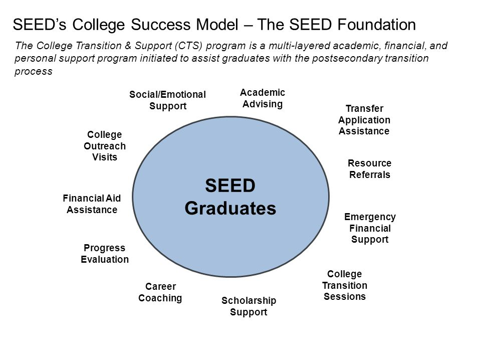 SEED Schools SEED Graduates Social/Emotional Support Resource Referrals Progress Evaluation Transfer Application Assistance Scholarship Support College Outreach Visits Financial Aid Assistance Emergency Financial Support Career Coaching Academic Advising College Transition Sessions SEED's College Success Model – The SEED Foundation The College Transition & Support (CTS) program is a multi-layered academic, financial, and personal support program initiated to assist graduates with the postsecondary transition process