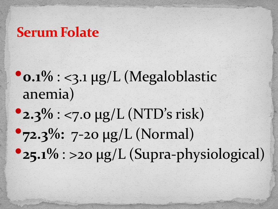 0.1% : <3.1 µg/L (Megaloblastic anemia) 2.3% : <7.0 µg/L (NTD's risk) 72.3%: 7-20 µg/L (Normal) 25.1% : >20 µg/L (Supra-physiological)