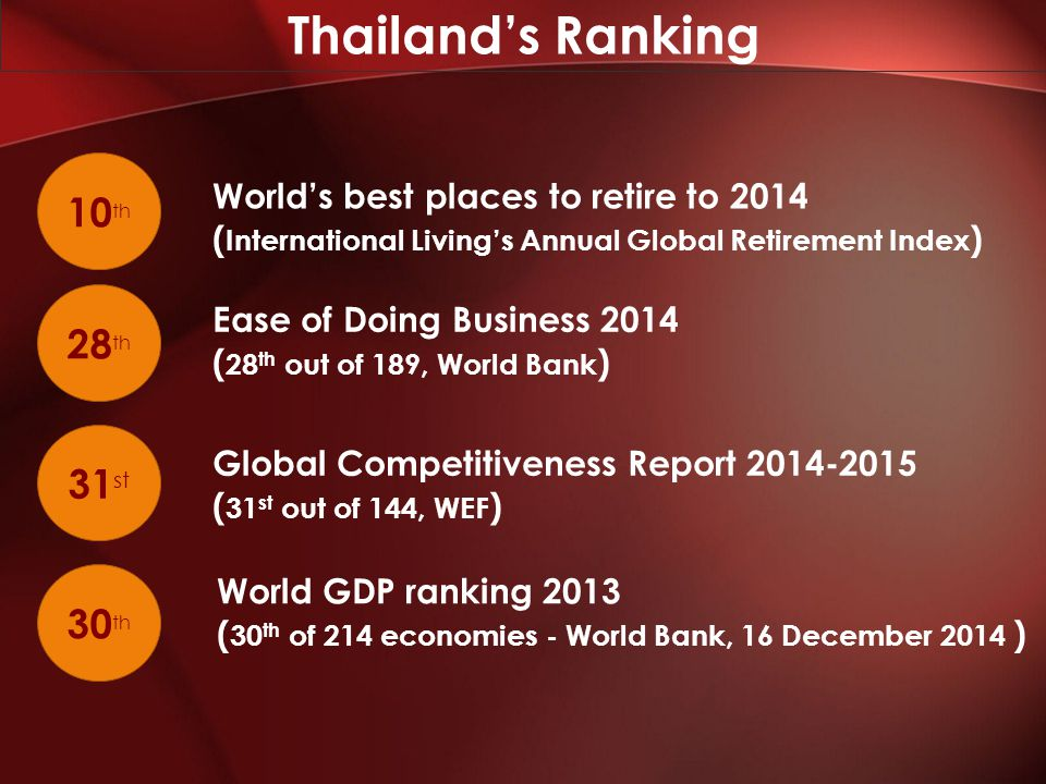 Thailand's Ranking 10 th 28 th 31 st 30 th World's best places to retire to 2014 ( International Living's Annual Global Retirement Index ) Ease of Doing Business 2014 ( 28 th out of 189, World Bank ) Global Competitiveness Report 2014-2015 ( 31 st out of 144, WEF ) World GDP ranking 2013 ( 30 th of 214 economies - World Bank, 16 December 2014 )