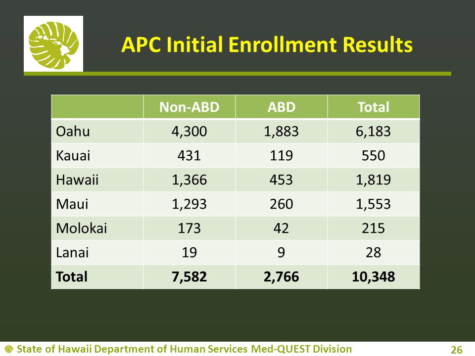 State of Hawaii Department of Human Services Med-QUEST Division APC Initial Enrollment Results 26 Non-ABDABDTotal Oahu4,3001,8836,183 Kauai431119550 Hawaii1,3664531,819 Maui1,2932601,553 Molokai17342215 Lanai19928 Total7,5822,76610,348