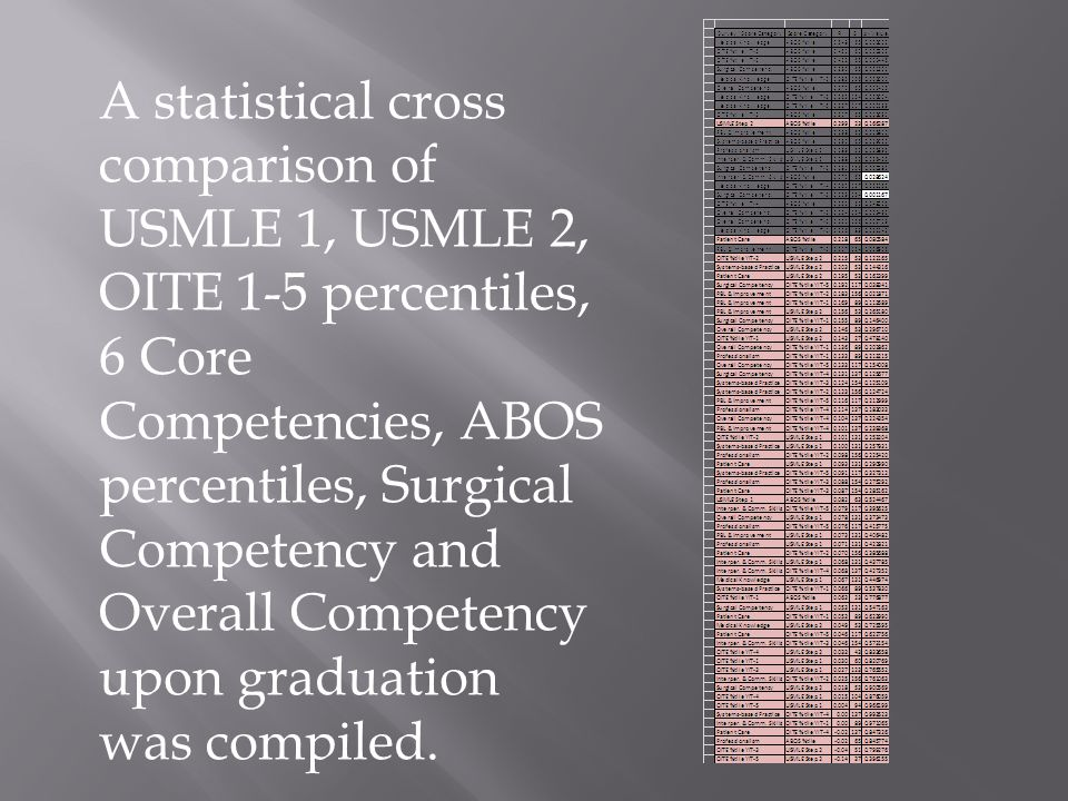 A statistical cross comparison of USMLE 1, USMLE 2, OITE 1-5 percentiles, 6 Core Competencies, ABOS percentiles, Surgical Competency and Overall Competency upon graduation was compiled.