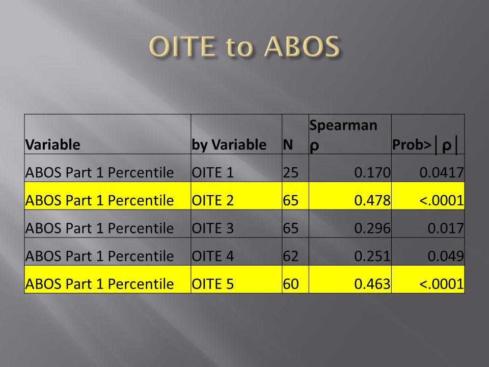 Variableby VariableN Spearman ρ Prob> │ρ│ ABOS Part 1 PercentileOITE 1250.1700.0417 ABOS Part 1 PercentileOITE 2650.478<.0001 ABOS Part 1 PercentileOITE 3650.2960.017 ABOS Part 1 PercentileOITE 4620.2510.049 ABOS Part 1 PercentileOITE 5600.463<.0001